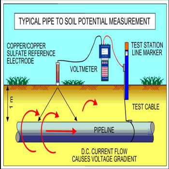 pipeline & cathodic protection equipment